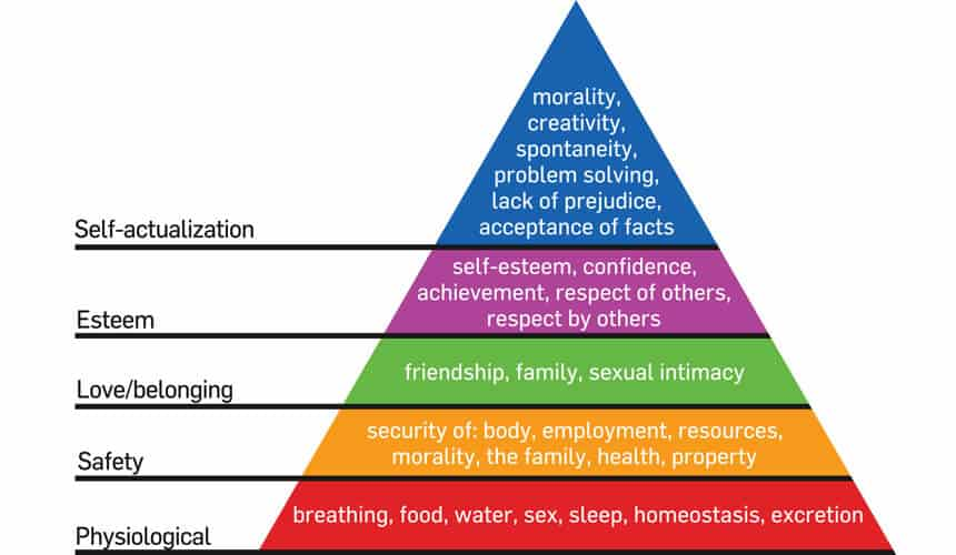 Graphic of Maslow's Hierarchy of Needs.